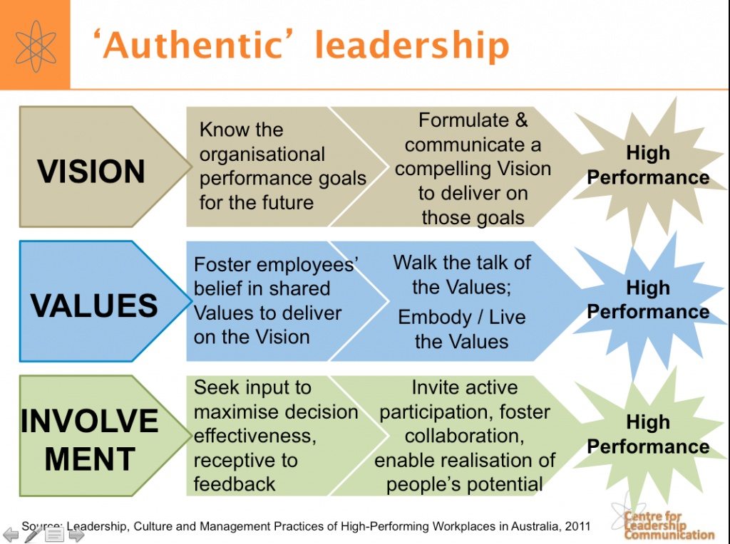 authentic leadership impact of leaders Business leaders can take steps to encourage authenticity in the workforce -- and in the process show their own authentic selves by encouraging people to be who they truly are, and by welcoming differences, leaders create a more supportive, productive work environment.