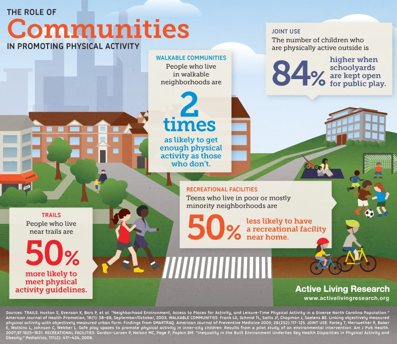 The Role of Communities in Promoting Physical Activity
