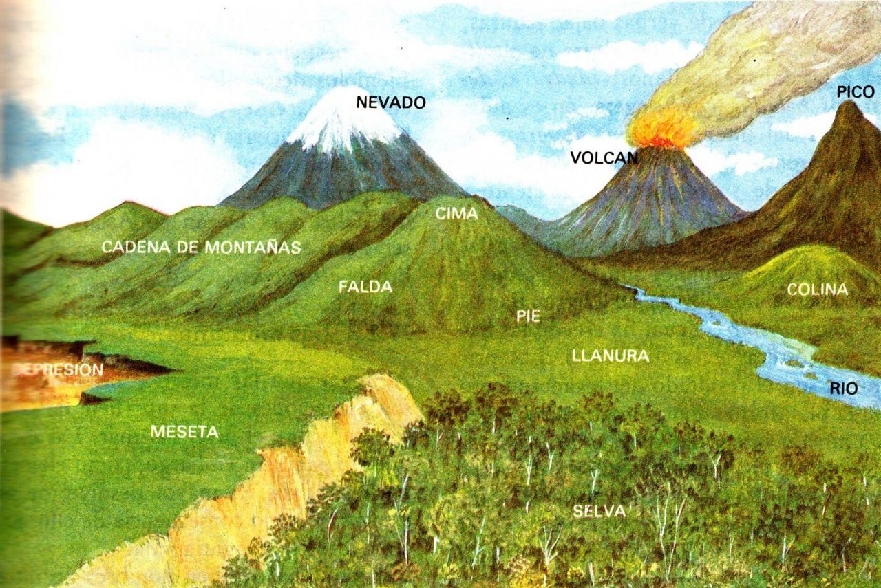 El Relieve Terrestre Rocas Y Minerales Maqueta De Relieve Geografia Para Ninos Actividades De Geografia