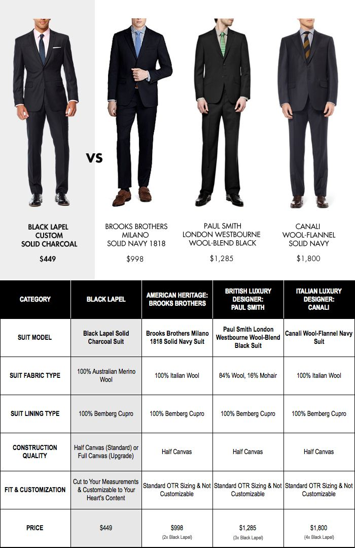 Made To Measure Suits Vs Off The Rack Suits Made To Measure Suits Custom Suit Suits