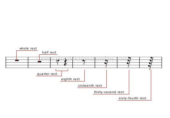 Hasil Gambar Untuk Music Rest Symbols And Meanings Music Studies