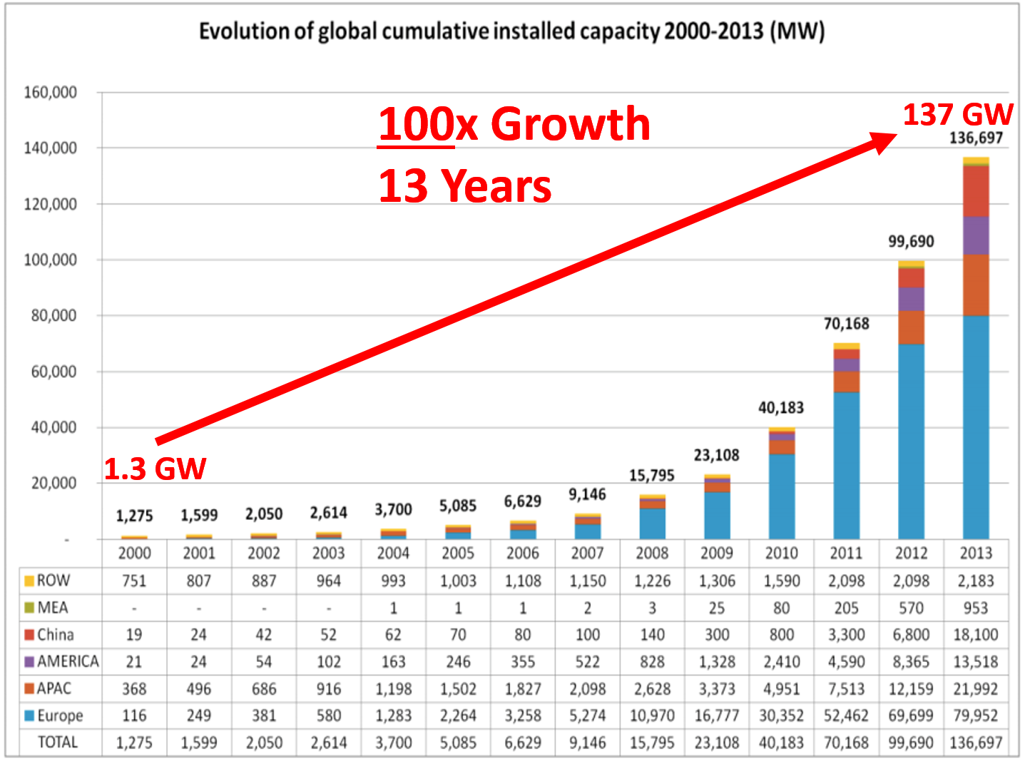 Solar Energy Projections China Google Search The