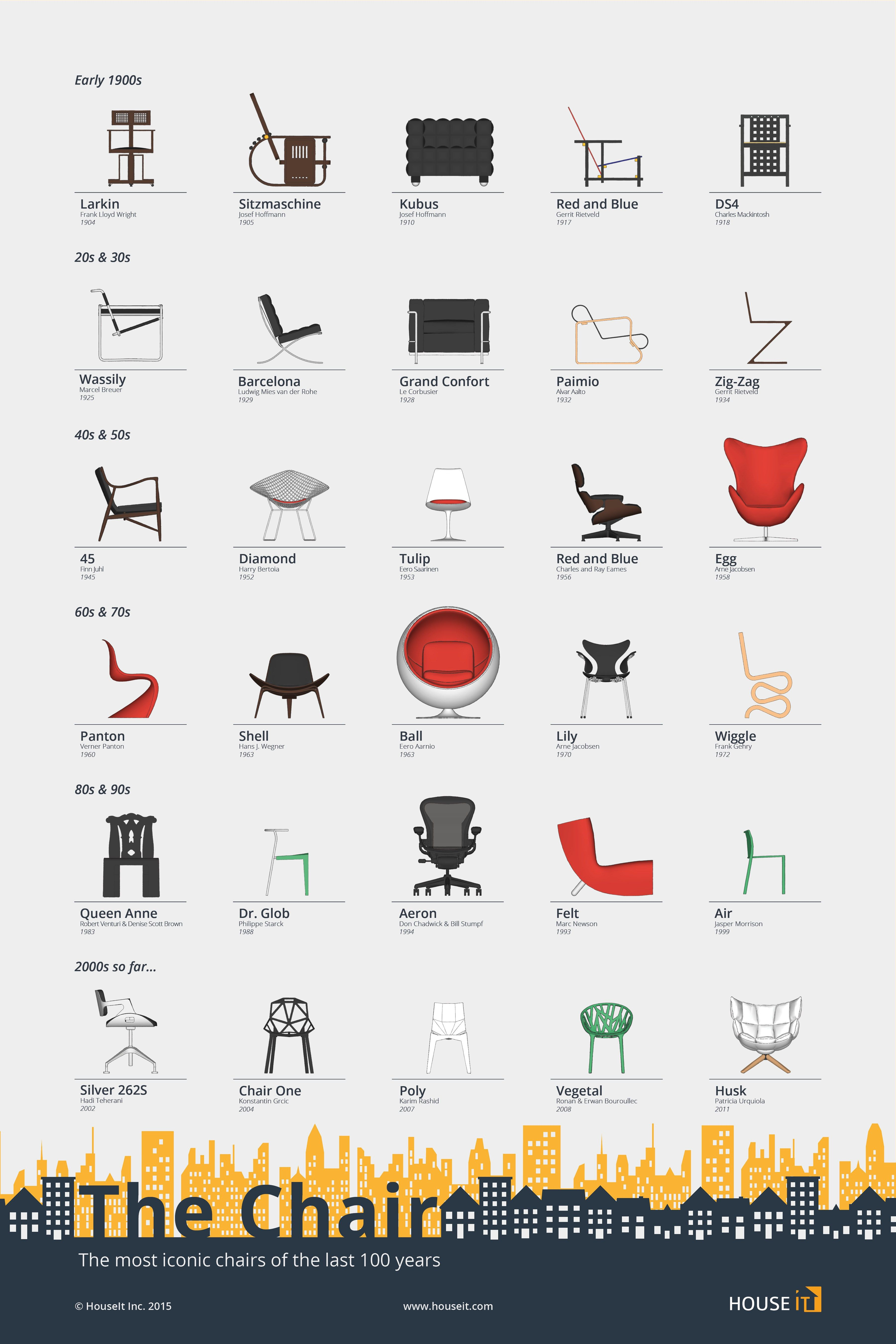 Attractive These Iconic Chairs Are Every Industrial Designeru0027s Dream