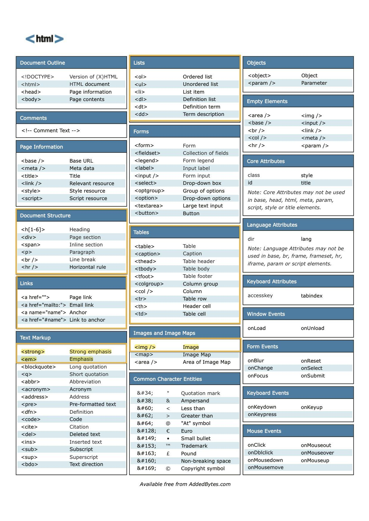 Download html cheat sheet for free tips and tricks pinterest download html cheat sheet for free cheat sheetsux designkeyboardcomputers symbolsicons biocorpaavc Choice Image
