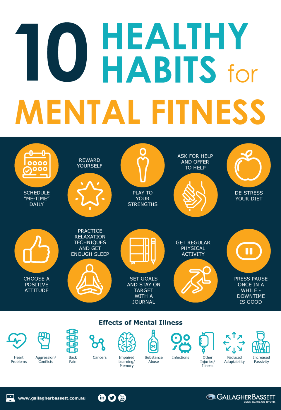 Poster - 10 Health Habits for Mental Fitness | Health habits