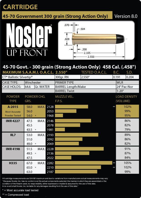 45-70 Gov't (Strong Actions Only) Load Data - Nosler | Guns