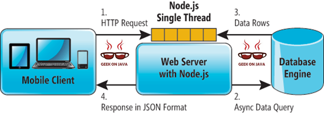 90d47e868902a1068dfa2245850b0424 - How To Get Data From Database In Node Js