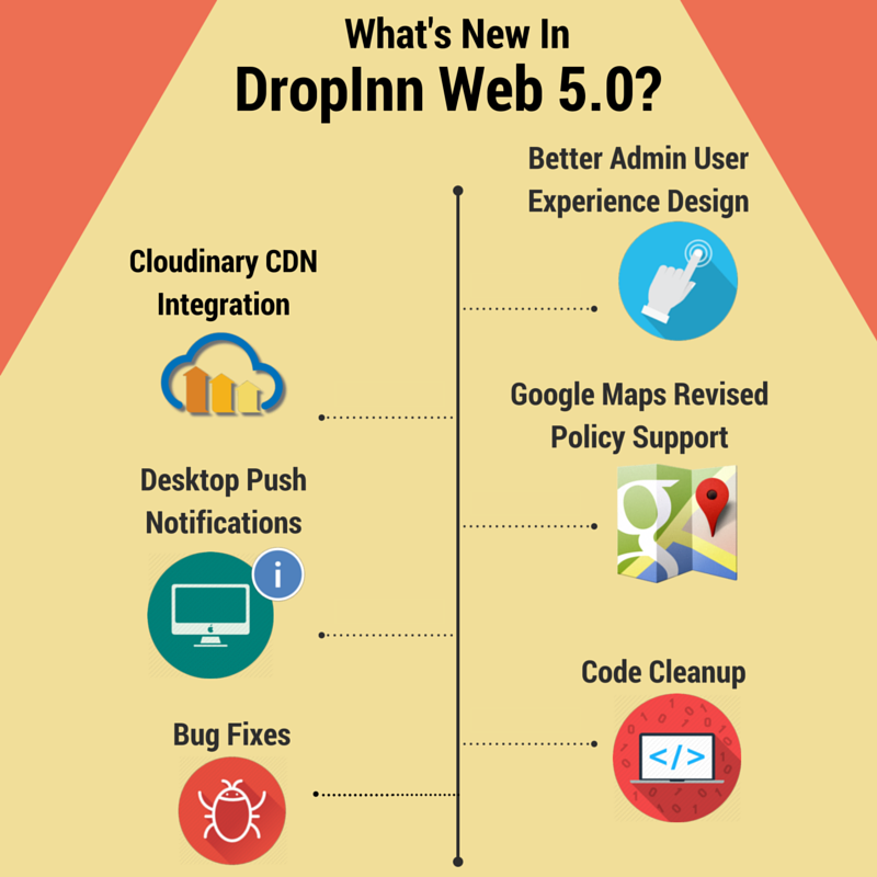 Start your online rental business with DropInn 5 0! Build your own