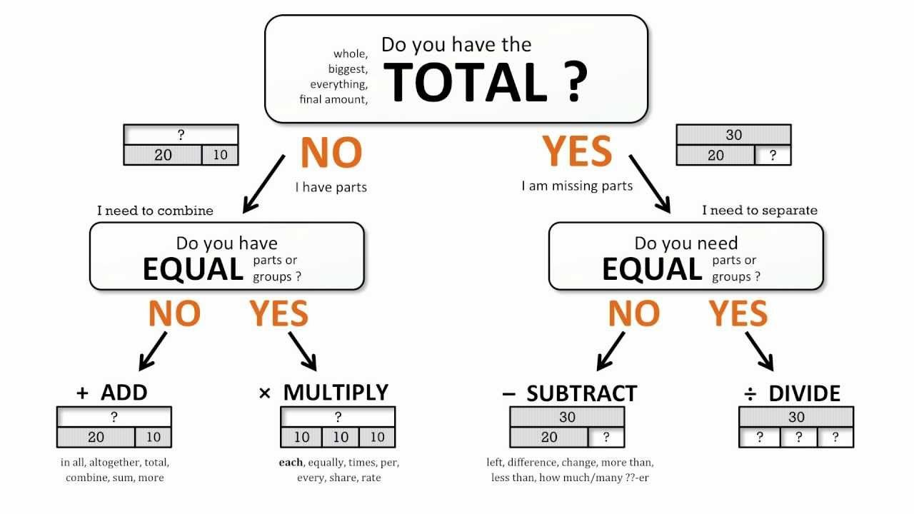 Introduction to The Bar Model Strip Diagram Math Problem Solving Method