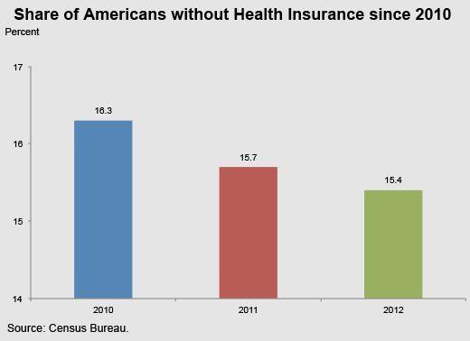America S Uninsured Progress And Prospects For 2014 Uninsured