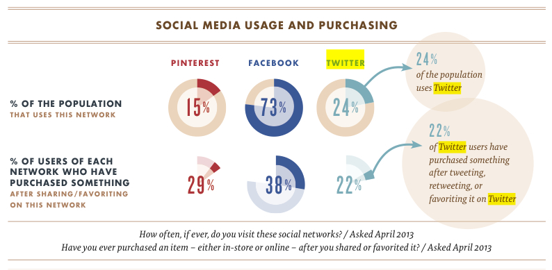 Social media usage and purchasing: 24% of the population uses Twitter.