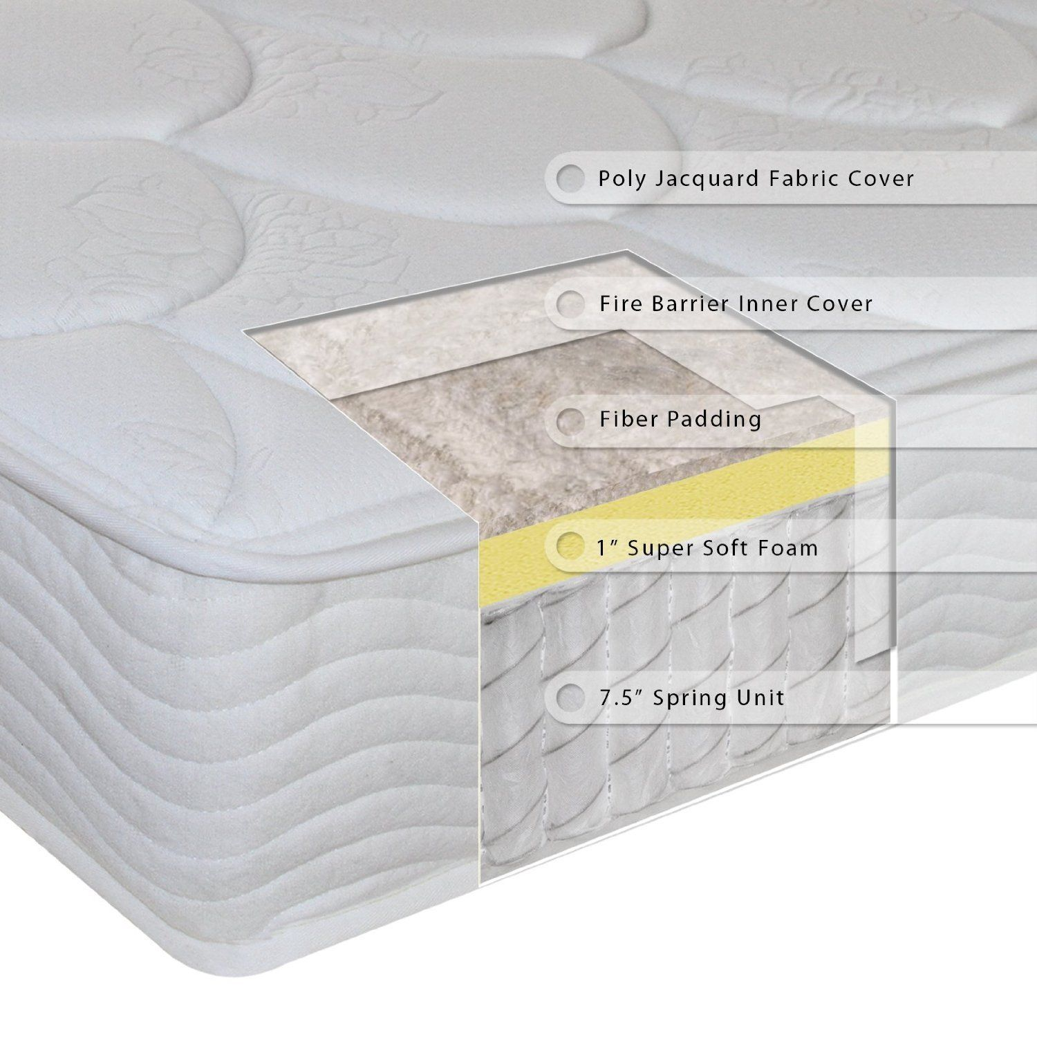 This Full Size 8 Inch Thick Innerspring Coil Mattress Is Made Of