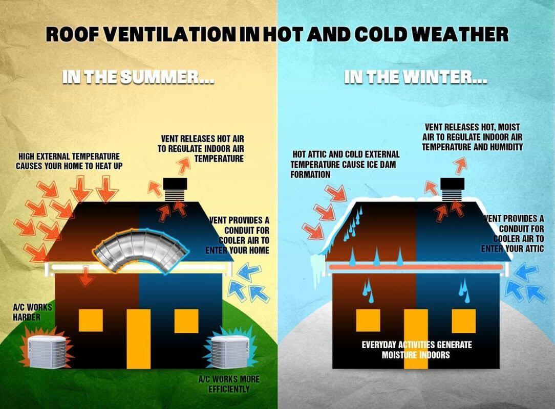 Why Is Proper Roof Ventilation So Important Ventilation Roof Ventilation System