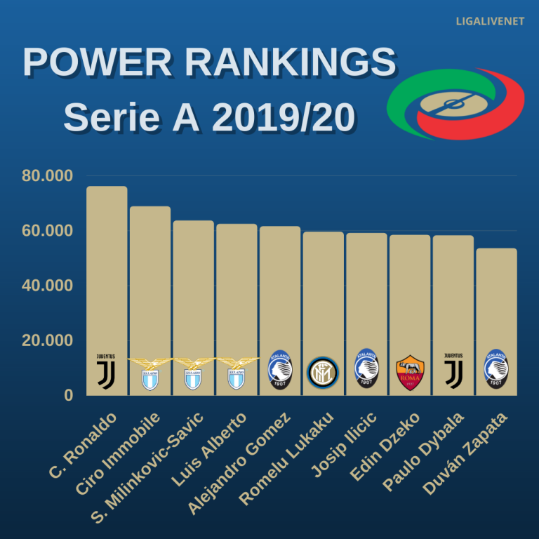 Power Rankings Serie A 2019 20 In 2020 Power Ranking Edin Dzeko