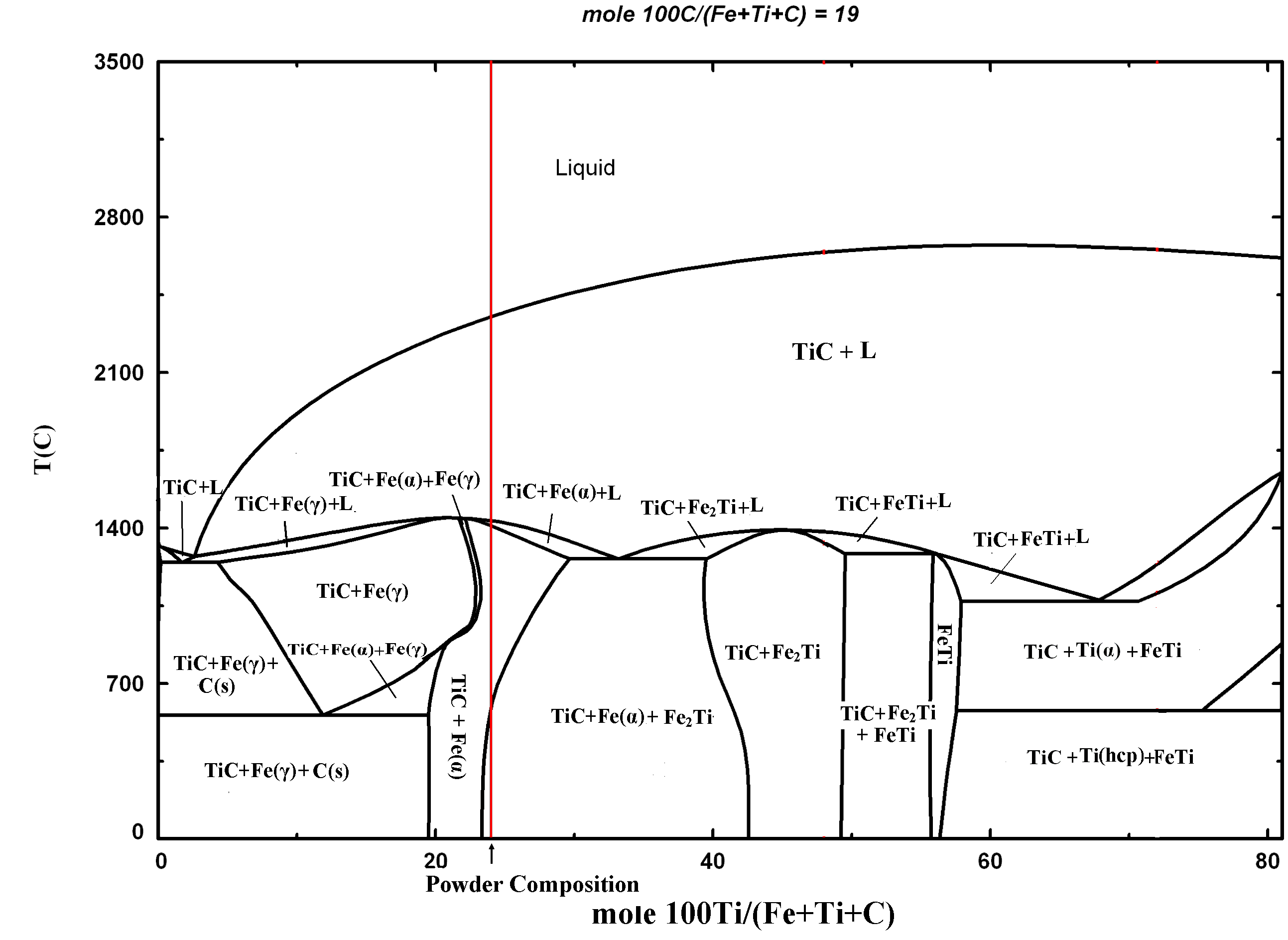 Phase diagram google search phase diagrams pinterest diagram pooptronica