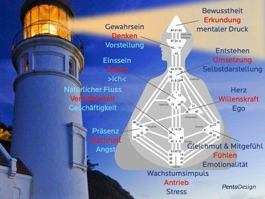 Der Leuchtturmeffekt oder wie Authentizitaet sich entfaltet http://www.adventure-network.eu/workshops/anziehungskraft