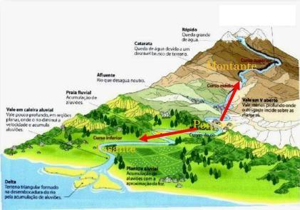 Dinâmica de Ecossistemas Aquáticos—Rios - Conteúdos Básicos de Limnologia Fluvial;...