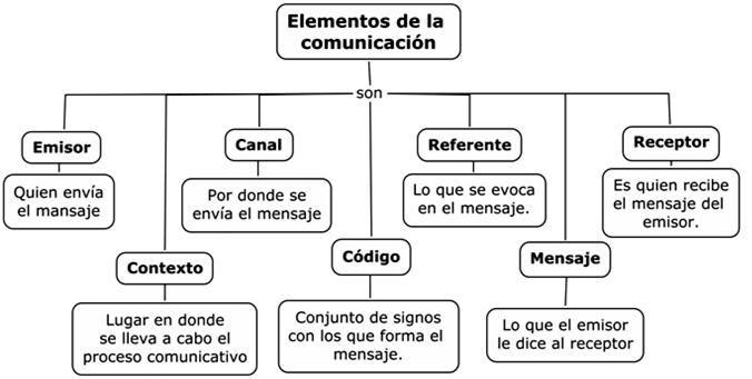 Elementos De La Comunicacion Https Cuartoambito Wikispaces Com 1 C2 Baba Elementos De La Comunicacion Libros De Comunicacion Imagenes De La Comunicacion
