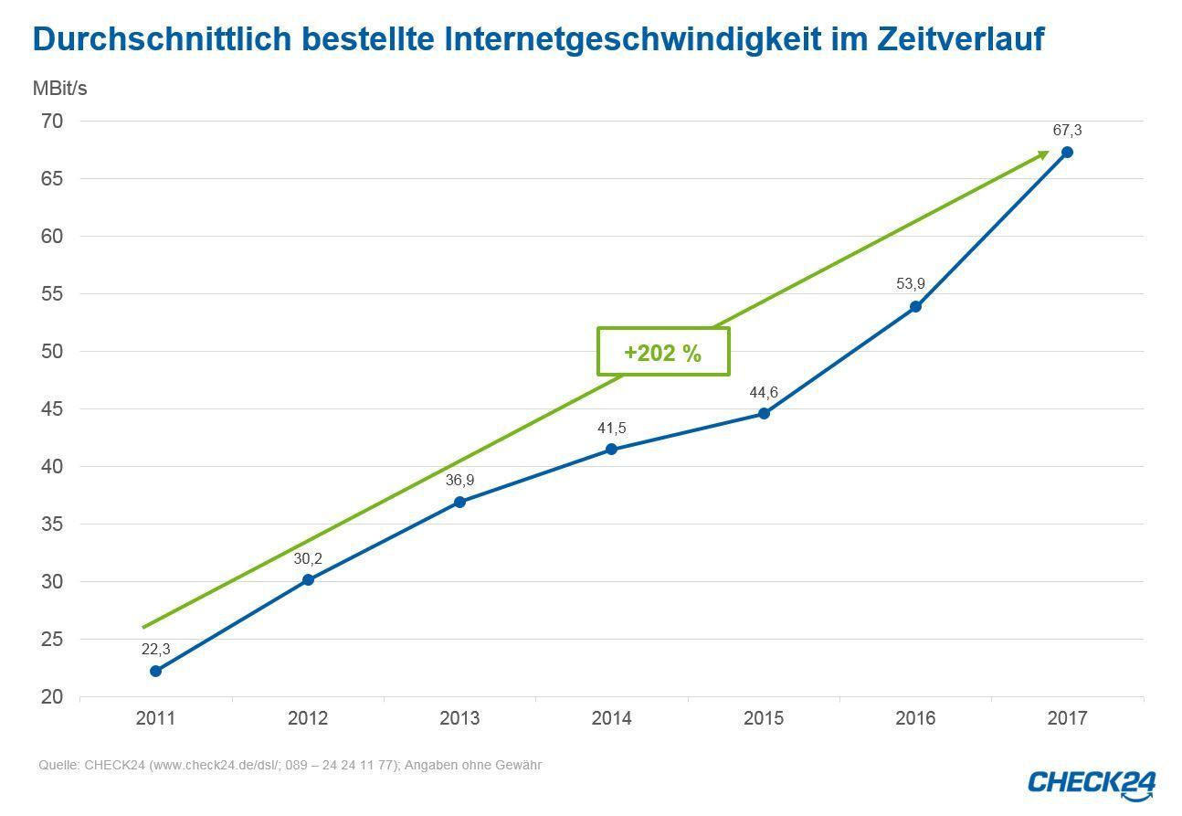 Verbraucher wollen dreimal schnelleres als 2011