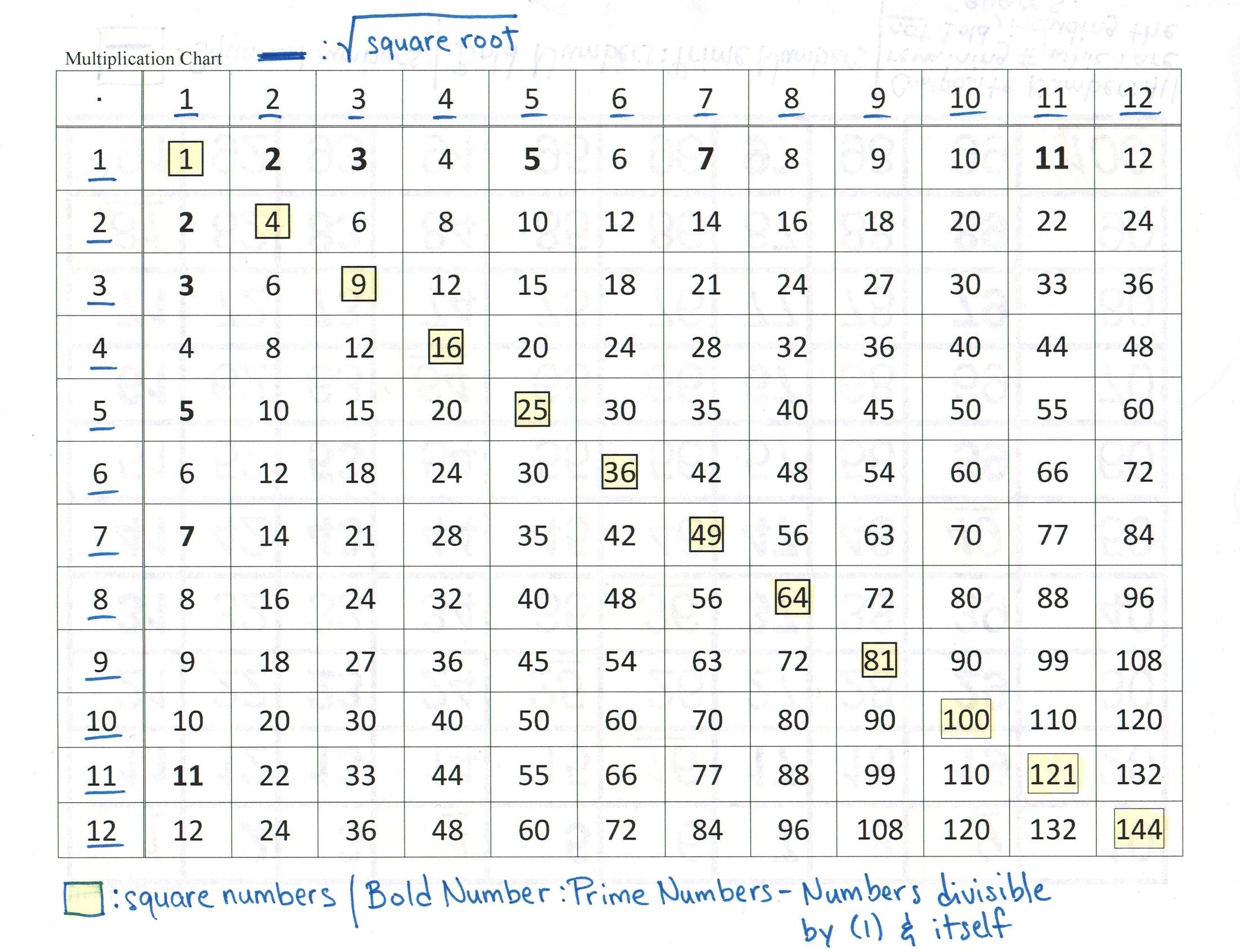 Exponents Table Chart