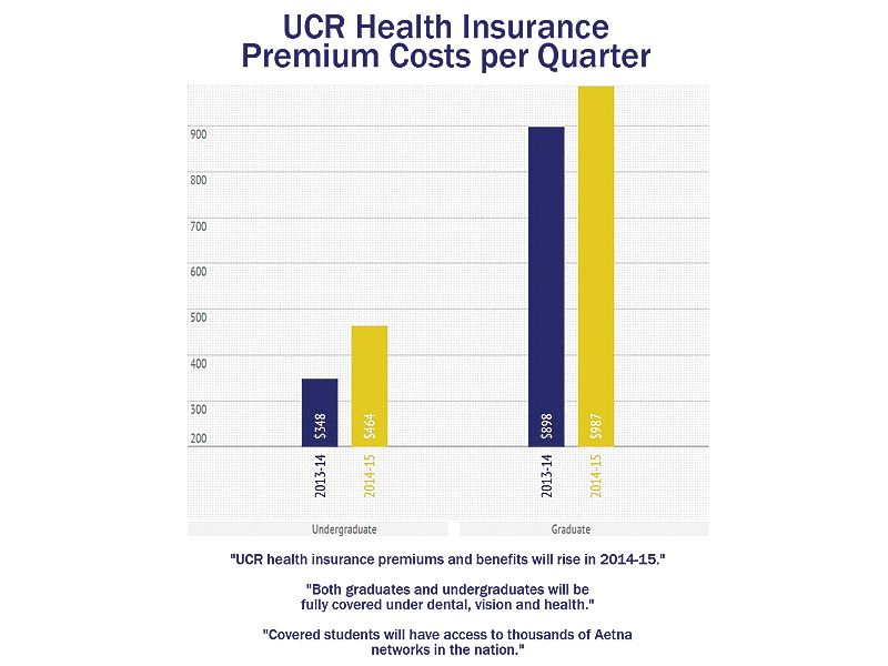 Ucr Students Can Get Additional Benefits In New Health Insurance