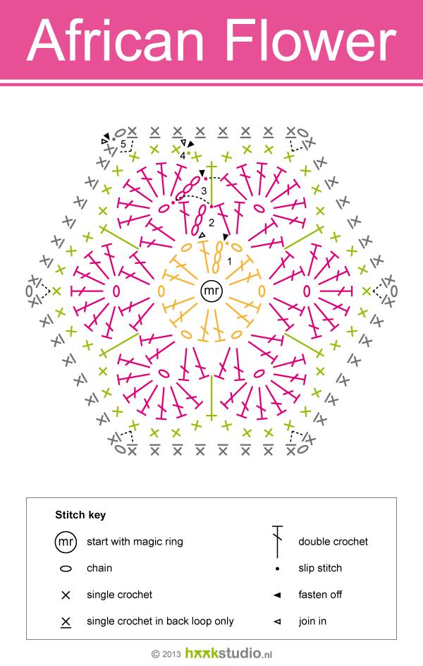 Crochet African Flower - Chart ❥ 4U hilariafina http://www.pinterest.com/hilariafina/