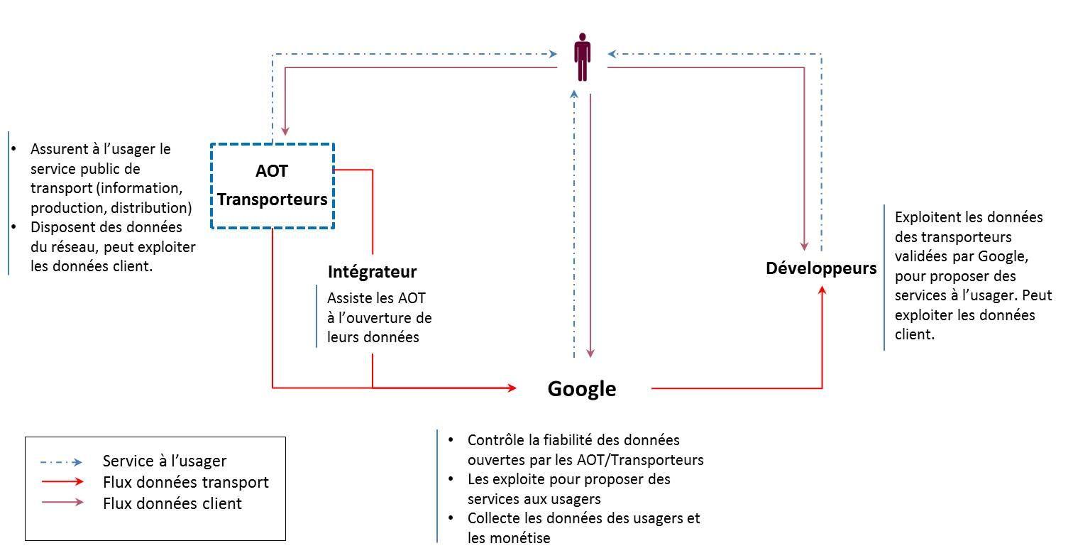 Evolution de la mobilité urbaine, explosion des données : comment Google et consorts se positionnent dans la ville ?