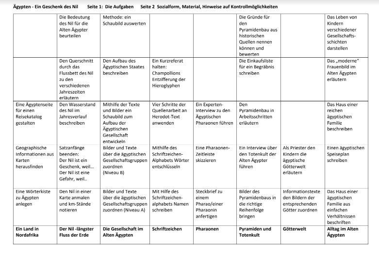 Differenzierte Aufgaben in einer Differenzierungsmatrix zum Thema ...