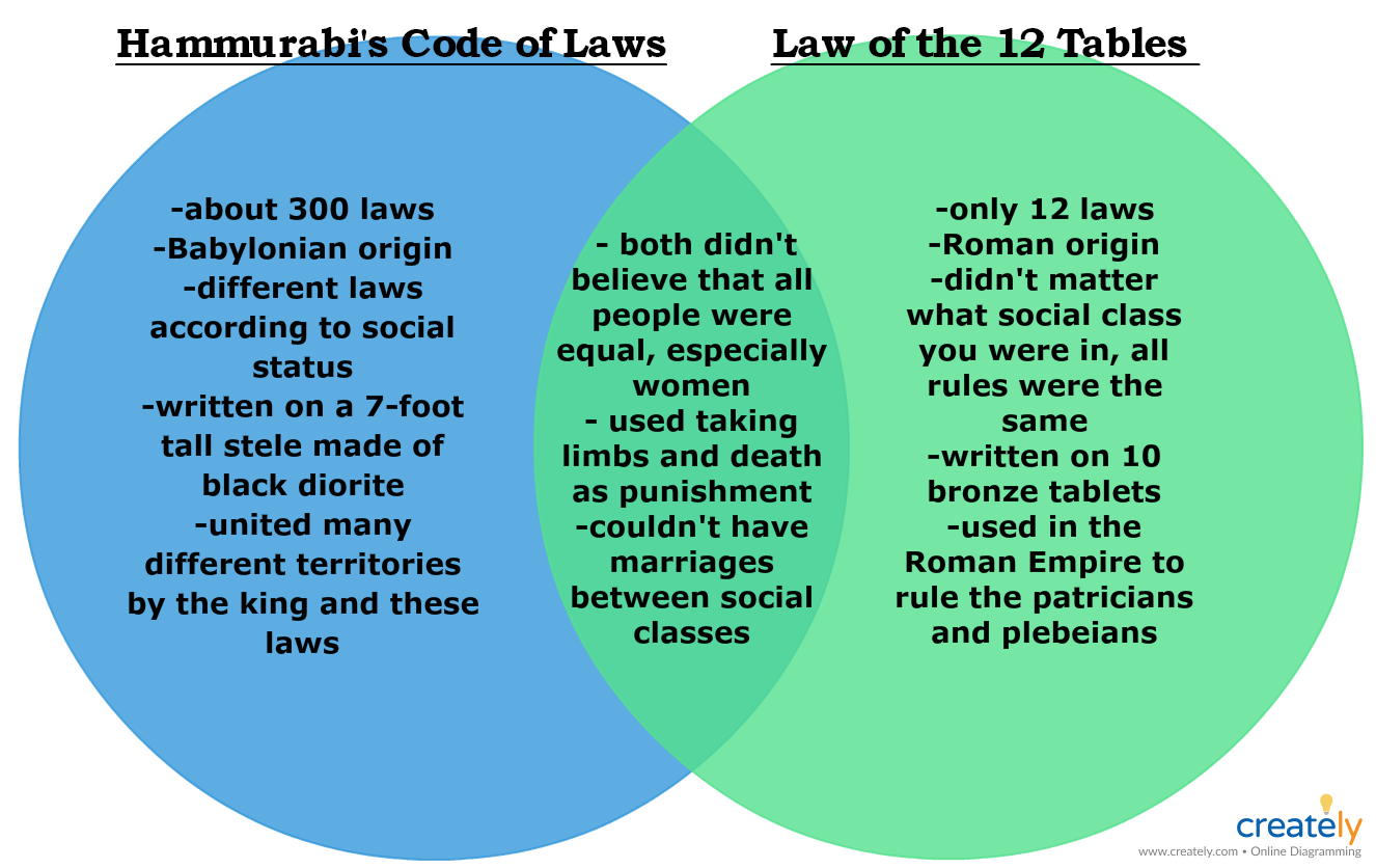 Comparing Hammurabi S Code Of Laws And The Law Of The 12 Tables Venn Diagram Template Biology Lessons Coding