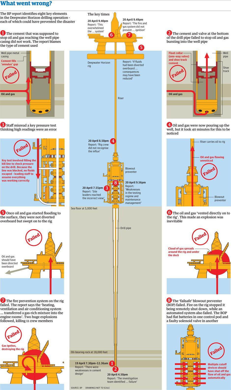 BP oil spill: the official Deepwater Horizon disaster