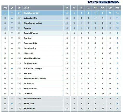 Bpl Table Premier League Barclay Premier League