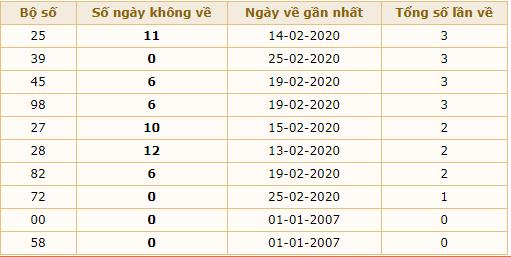 xs miền bắc dự đoán ngày 26-2-2020