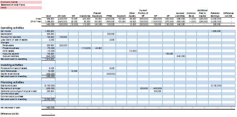 Statement Of Cash Flows  Organizing    Flow And Template