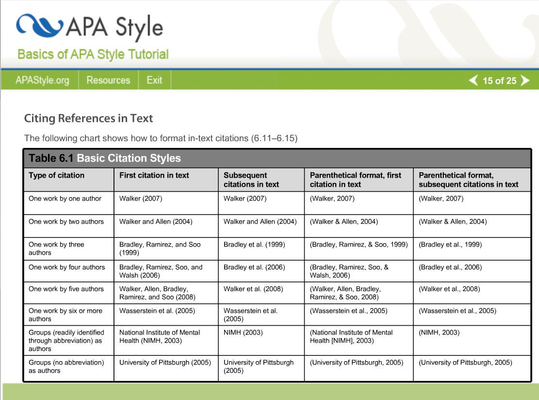 Quote Apa Format Basic Citation Chart For Apa Style From Here Httpflash1Rapa