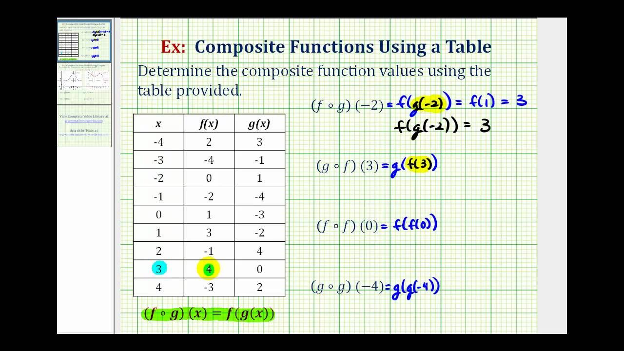 Evaluate Composite Functions Using Tables Of Values Probability Worksheets Worksheets Math About Me [ 720 x 1280 Pixel ]