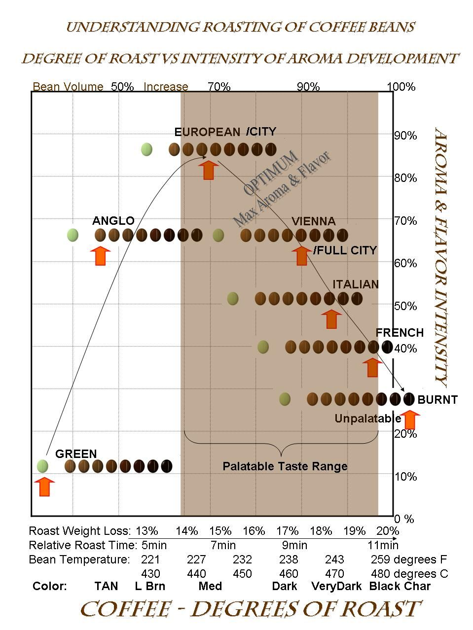 The coffee roasting chart pinteres the coffee roasting chart more pooptronica Images
