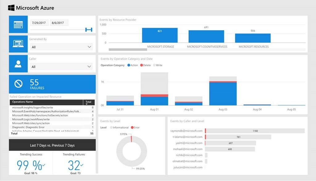 Gain Deeper Insights and Analysis Using Power BI Solution