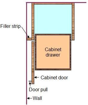 Why You Need Filler Strip When Installing Frameless Cabinets Against A Deeper Cabinet Like Refrigerator Or Adjacent To Wall