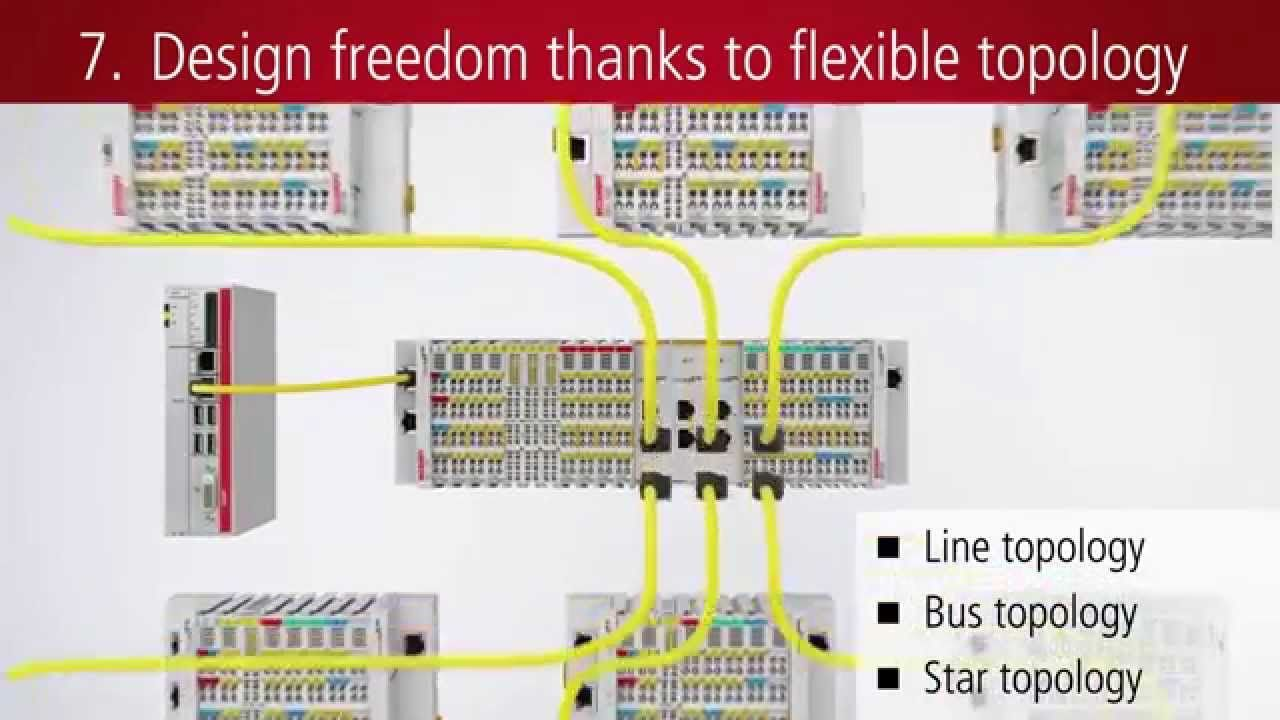 The EtherCAT Terminal system from Beckhoff is a modular I/O system