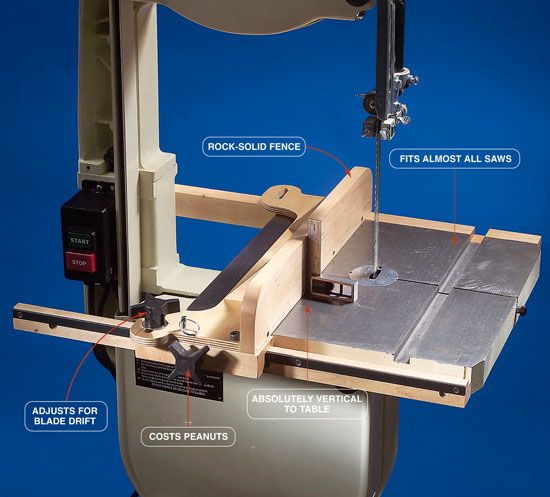 Diy Table Saw Rip Fence AW Extra - Bandsaw Fence - The Woodworker's Shop - American Woodworker ...