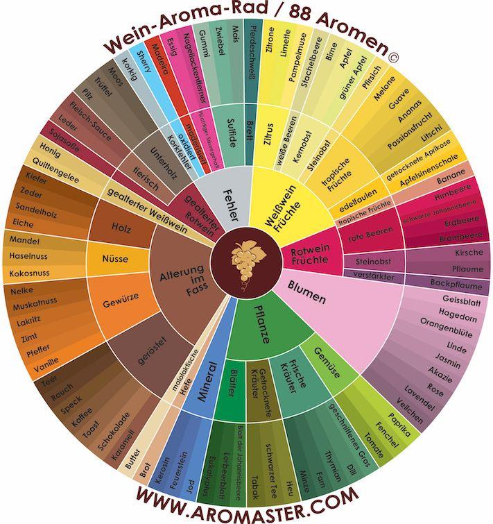 Das Wein Wine Chart Wine Flavors Wine Drinks