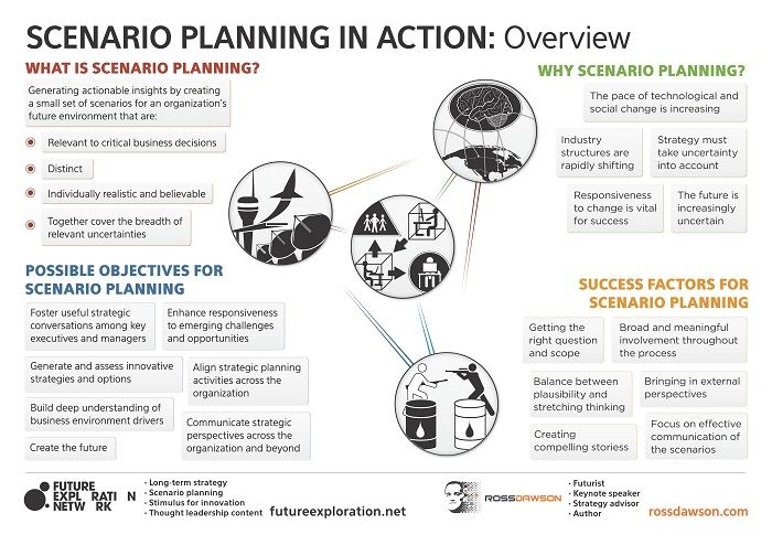 Futures Scenario Planning - Google Search Business Solutions - strategy memo