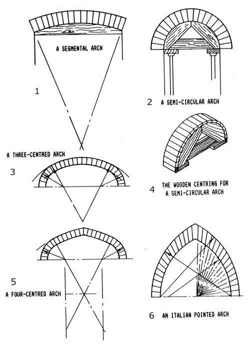 arches | Details in 2019 | Renaissance architecture