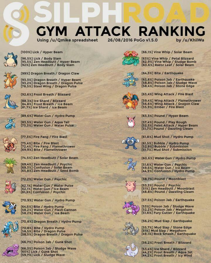 PokemonGo Gym Attack Ranking | Pokemon Go | Pokemon go