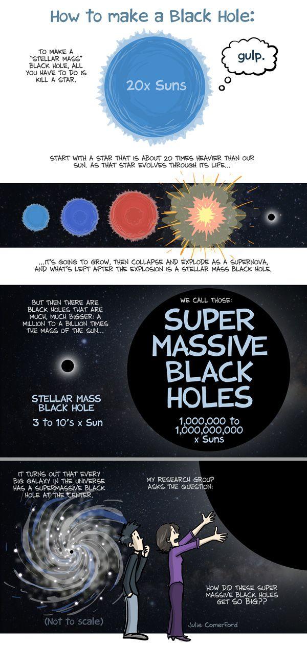 PHD Comics: Super Massive Black Holes | The Final Frontier ...