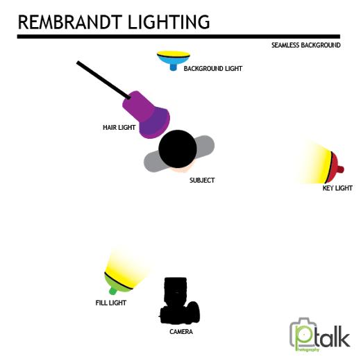 Rembrandt Lighting: Lighting setup 1