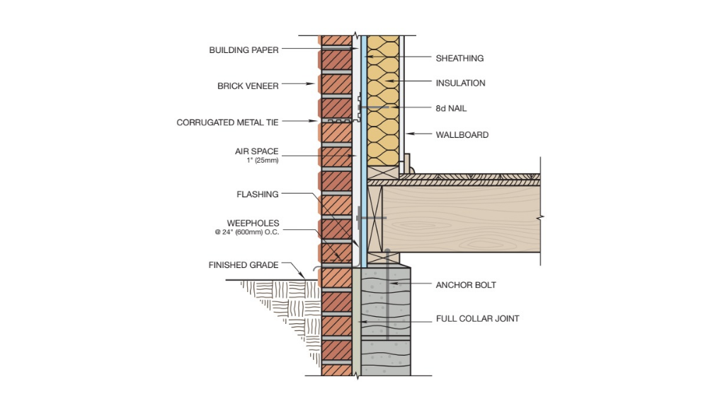 Gallery Of 16 Brick Cladding Constructive Details 10 Brick Cladding Brick Brick Interior Wall
