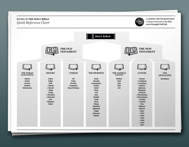 Free Download : Books of the Bible Quick Reference Chart | The