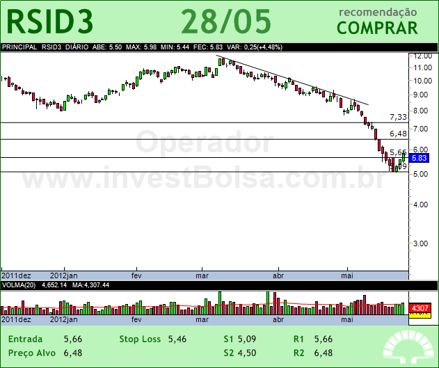 ROSSI RESID - RSID3 - 28/05/2012 #RSID3 #analises #bovespa