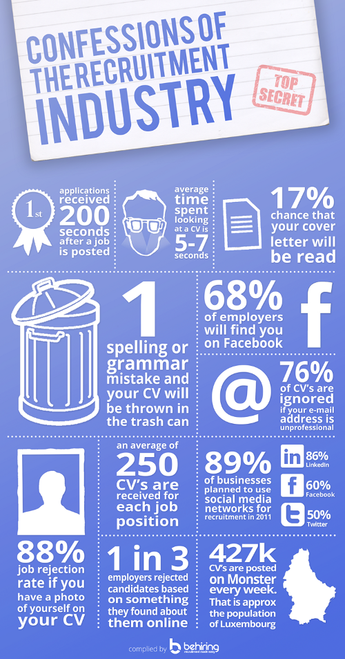 how long do recruiters spend reading your cv